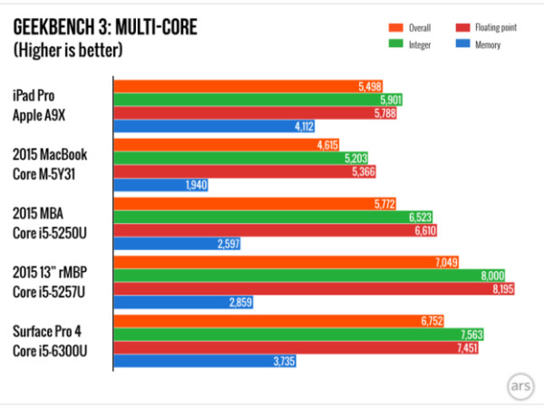 ipad-pro-multi-core-geekbench-3-cpu-benchmarks1
